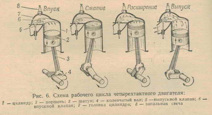 четырехтактного двигателя:
