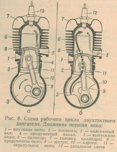 Рис. 7. Схема рабочего цикла двухтактного двигателя.  Движение поршня вверх: 1 -впускное окно; 2 - поршень; 3...